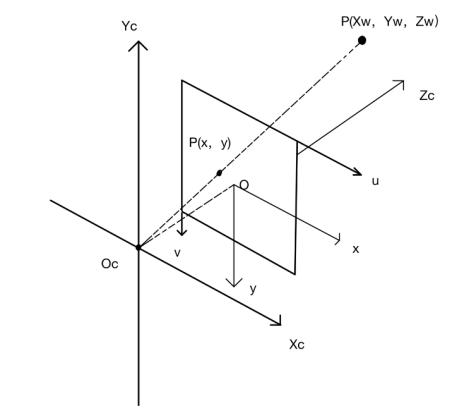 坐标系示意图